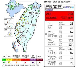 空汙仍嚴重! 環保署估:高屏紅害持續到4日