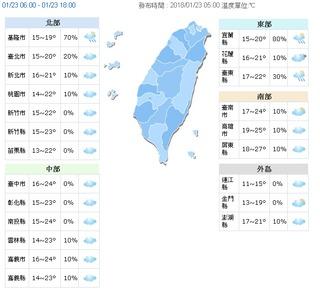 北部偏涼天氣穩定 中南部早晚溫差9度!