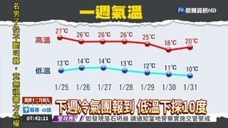 東北季風今減弱 高溫上看27度