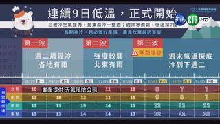 【午間搶先報】週六寒潮爆發 最低溫恐探6度