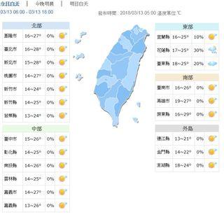 東部防零星陣雨 大台北.南部高溫可達29度