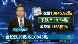 台股跌19點 收10845點