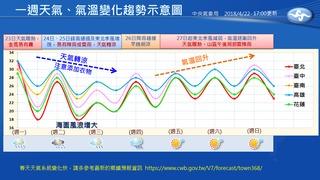鋒面要來! 氣象局製圖秒懂一週天氣變化