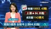 擺脫5連跌 台股今上漲64.85點