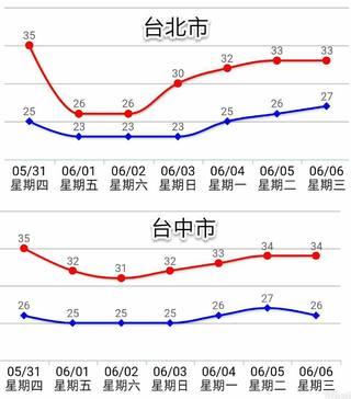 晚上鋒面報到! 北台灣有雨 明溫度下探23度