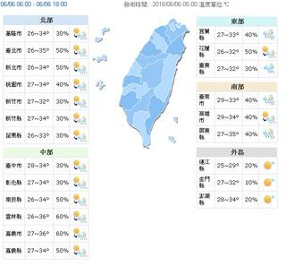 注意防曬! 高溫36度9縣市紫外線危險級