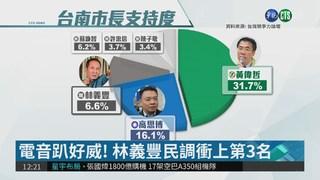 台南市長6搶1 黃偉哲民調遙遙領先