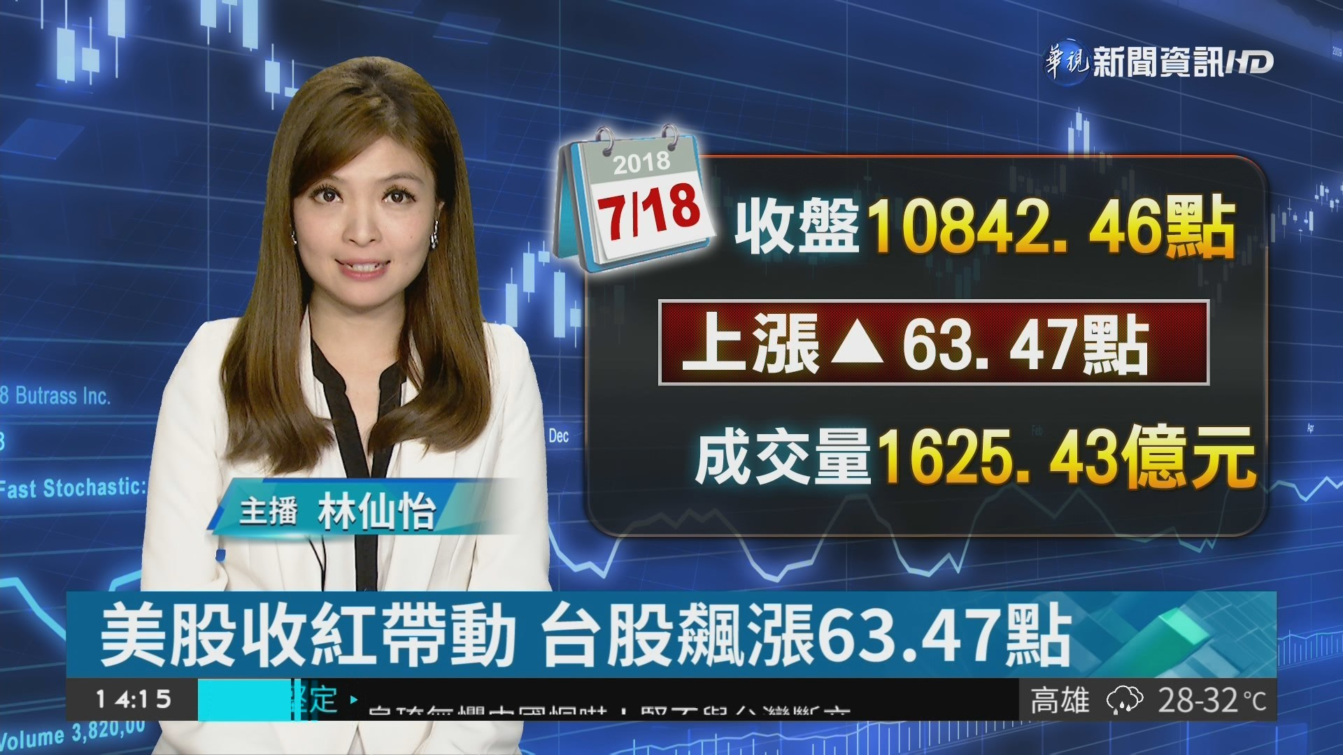 美股收紅帶動 台股飆漲63.47點
