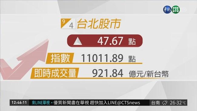台股目前漲47點 暫收11011點 | 華視新聞