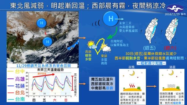 周末天氣回升溫差逾10度 一張圖看懂 | 華視新聞