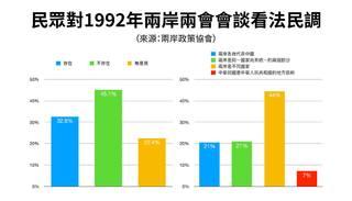 九二共識是啥? 逾八成民眾不接受「一中」是「中華人民共和國」