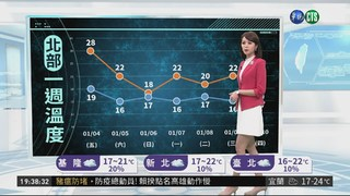 今全台氣溫回升 明東北季風增強轉濕冷