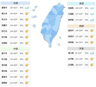 冬陽現身 中南部高溫破27度