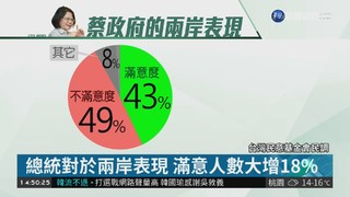 總統聲望驟升 民調滿意度大增10%!