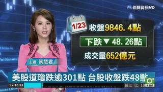 美股道瓊跌逾301點 台股收盤跌48點