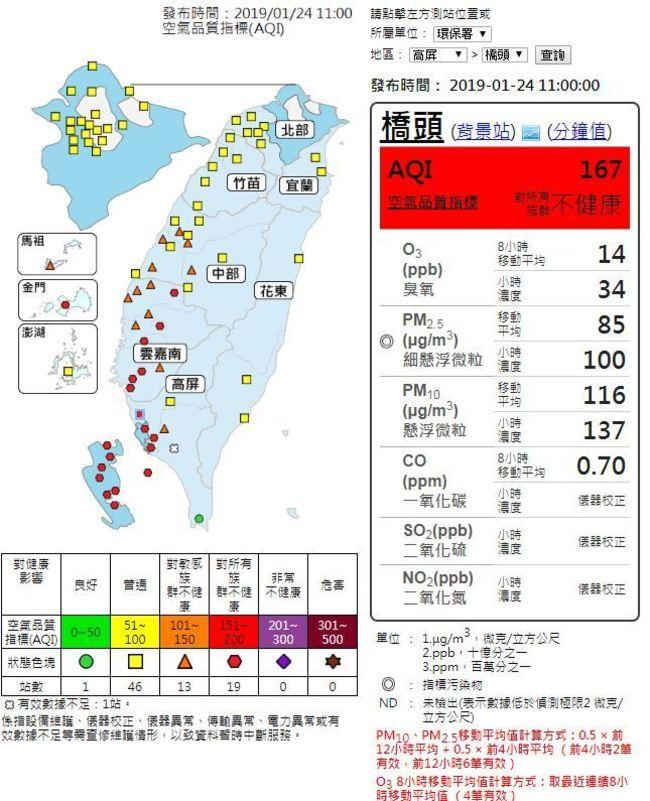 中南部空氣品質好差!嘉義等19站達不健康「紅色警示」 | 華視新聞