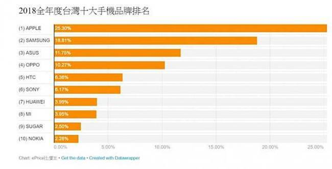 華為成銷量黑馬? 有望成為台灣市佔前五大品牌   華視新聞
