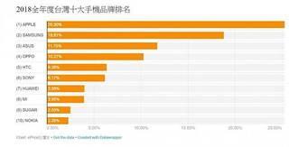 華為成銷量黑馬? 有望成為台灣市佔前五大品牌