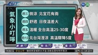 本週天氣三溫暖 明東北部有雨