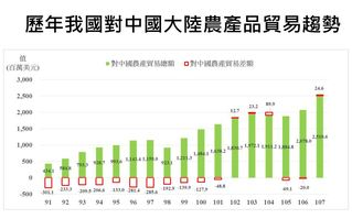 稻米賤價賣到中國? 農委會澄清:以國際價格銷售