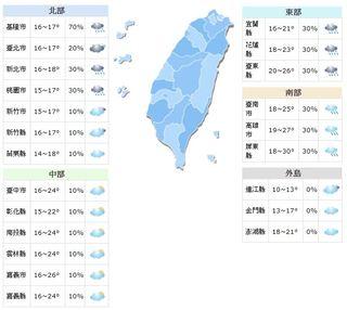 北部降雨趨緩 週二起各地回溫