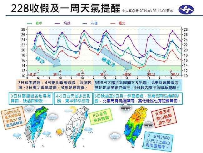 3月春雨到 圖解一周天氣概況 | 華視新聞