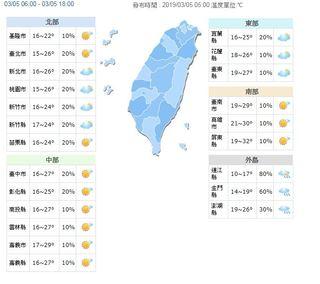 白天雨少回暖 晚起鋒面接近又變天
