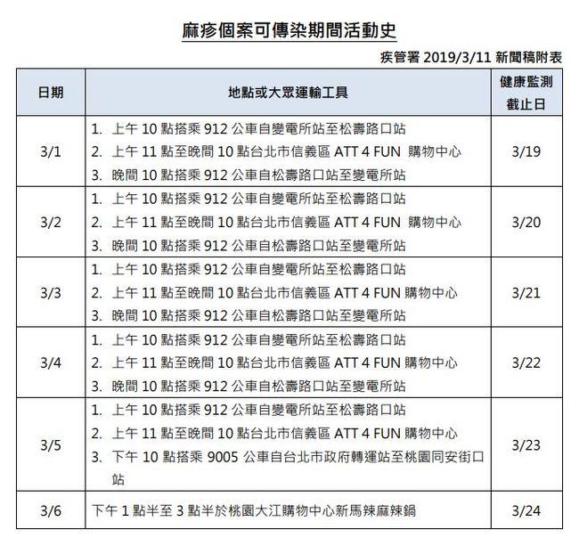 國內新增1例麻疹病例 今年累積達29例 | 華視新聞