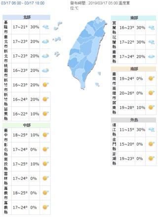 東北季風減弱 中南部高溫可達28度