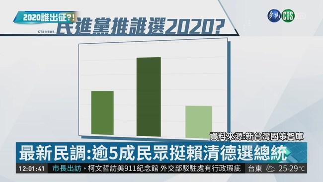 民進黨2020誰來選? 5成民調挺賴清德 | 華視新聞
