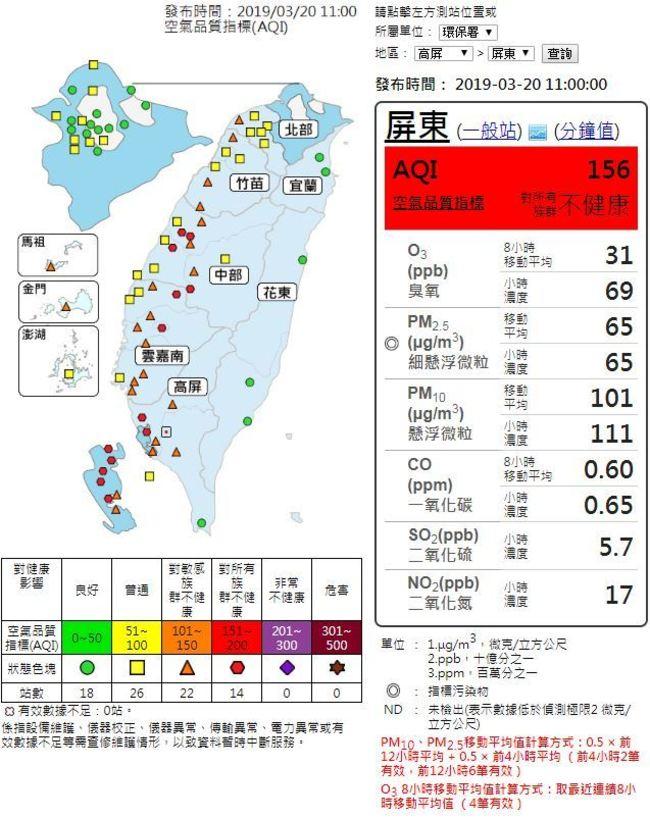 西半部空氣品質不佳 14測站亮紅燈 | 華視新聞