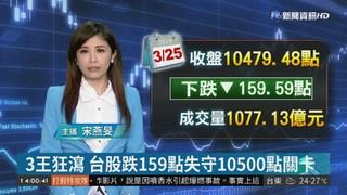 3王狂瀉 台股跌159點失守10500點關卡