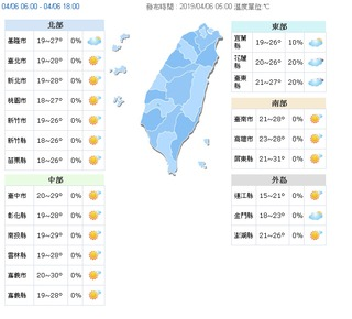 南部高溫31度 4縣市紫外線過量