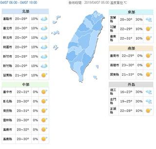 高溫炎熱15縣市紫外線過量 北部週三漸涼