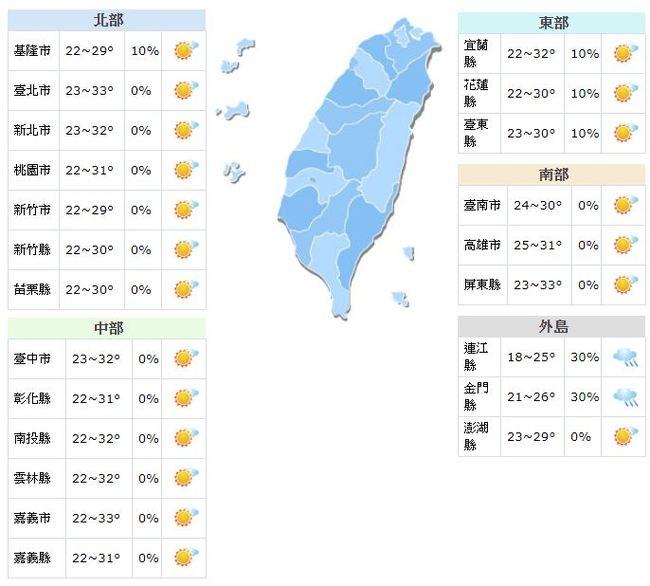 今日高溫恐飆破30度 明起降溫轉濕冷 | 華視新聞