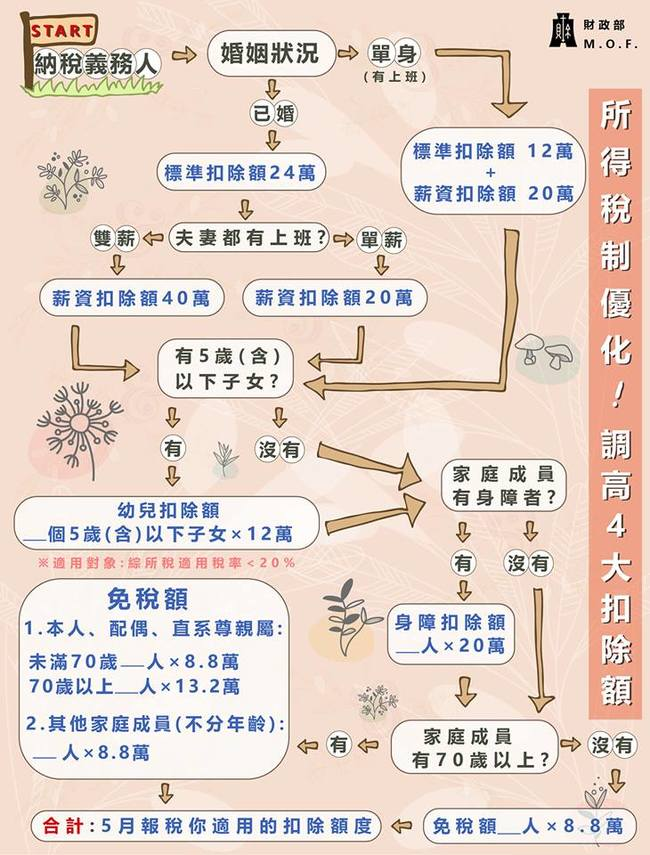 可以免多少稅?財政部臉書推「扣除額地圖」 | 華視新聞