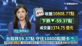 台股跌59.37點 守住10800點關卡