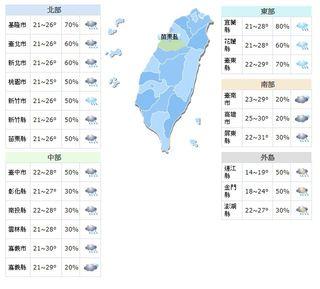 今日高溫26至31度 東北季風增強入夜轉涼