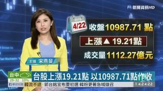 台股上漲19.21點 以10987.71點作收