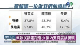 綠黨全手機民調 蔡賴差距僅剩5.4%