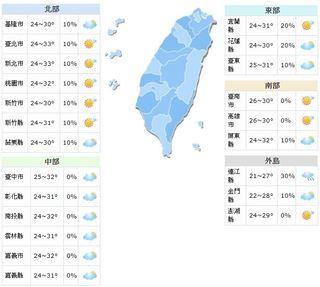 熱!高溫如夏 西半部上看34度