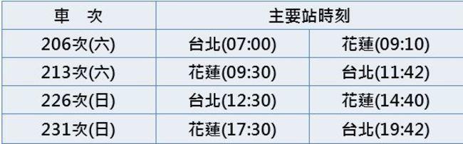 台鐵6/19起時刻微調 影響近百班次 | 華視新聞
