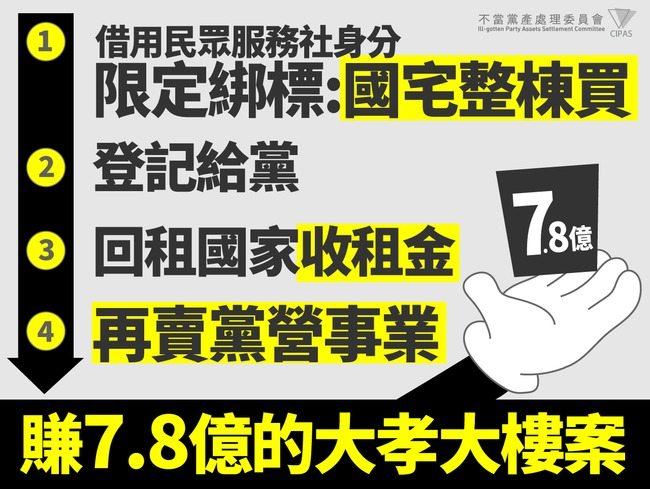 大孝大樓遭認不當黨產 黨產會追徵7.8億元 | 華視新聞
