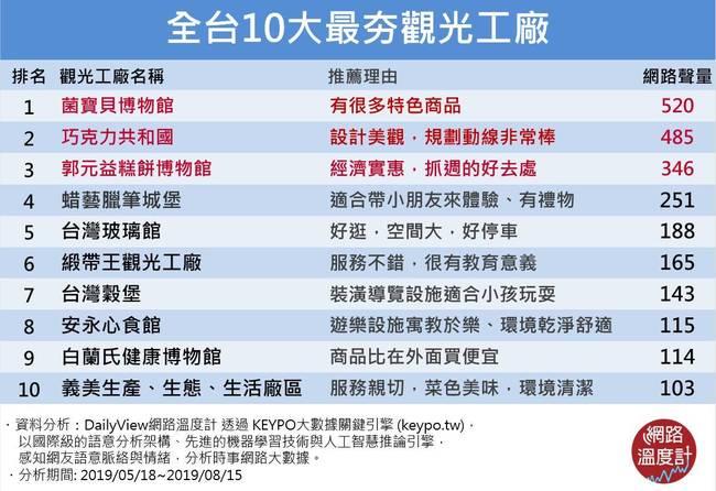 【網路溫度計】「DIY、網美、療癒」三個願望一次滿足!全台十大最夯觀光工廠來了 | 華視新聞