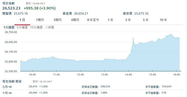 外傳林鄭將正式撤回《逃犯條例》 港股強力反彈近千點   華視新聞