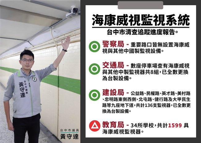 台中34校仍有逾1500支陸製監視器 議員籲速拆 | 華視新聞