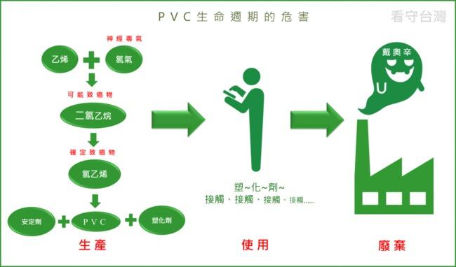 市售85%充電線含PVC 環團憂致癌籲禁用 | 華視新聞
