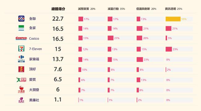 減塑評比9大零售業全不合格 最高分僅22.7分 | 華視新聞
