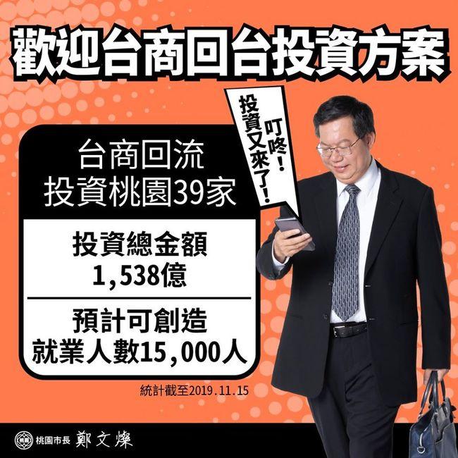 台商回流7000億?! 鄭文燦證實:創造1萬5千個就業機會 | 華視新聞
