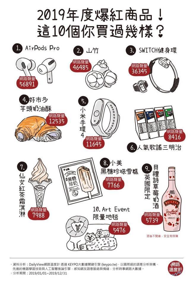 【網路溫度計】2019年爆紅夯品出爐!這10個你買過幾樣? | 華視新聞